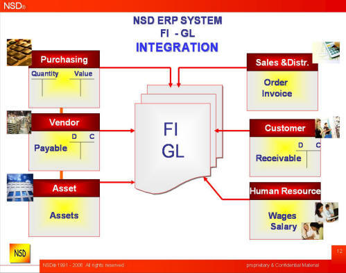 Which Erp System